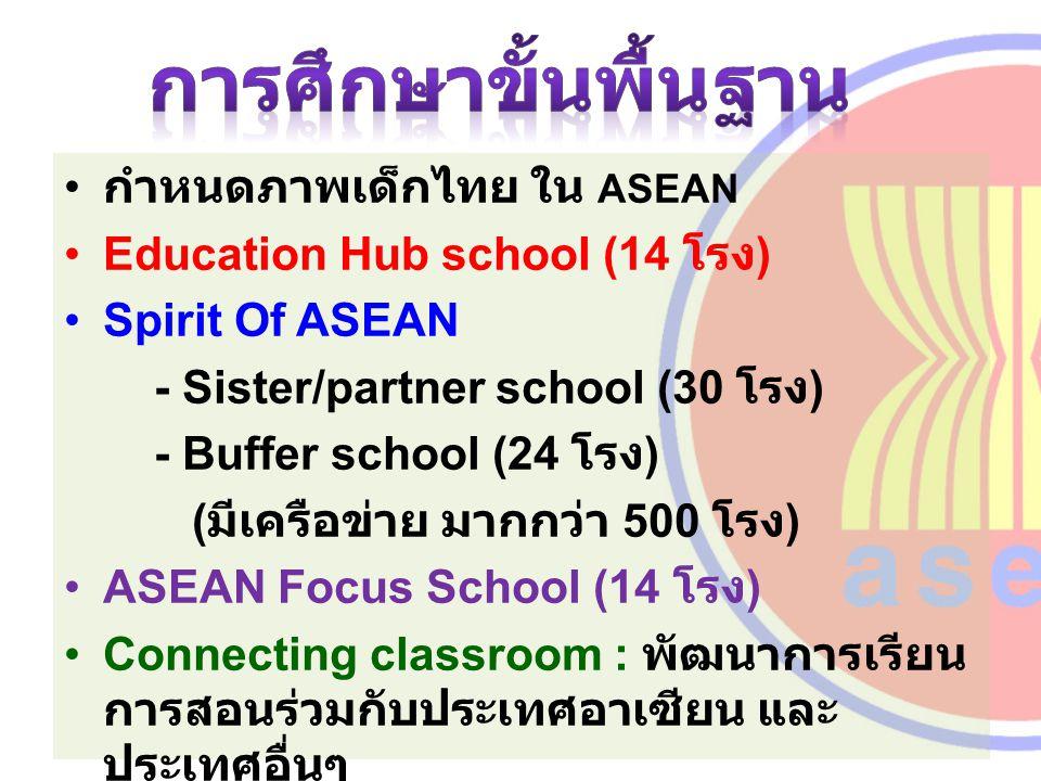 กำหนดภาพเด็กไทย ใน ASEAN Education Hub school (14 โรง ) Spirit Of ASEAN - Sister/partner school (30 โรง ) - Buffer school (24 โรง ) ( มีเครือข่าย มากก
