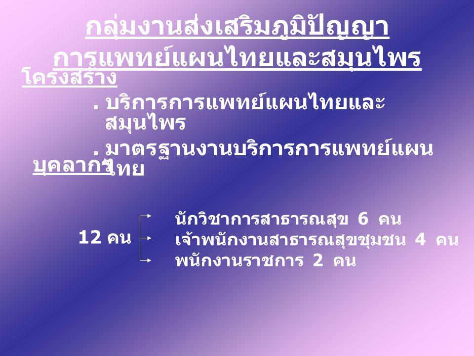 กลุ่มงานส่งเสริมภูมิปัญญา การแพทย์แผนไทยและสมุนไพร โครงสร้าง.