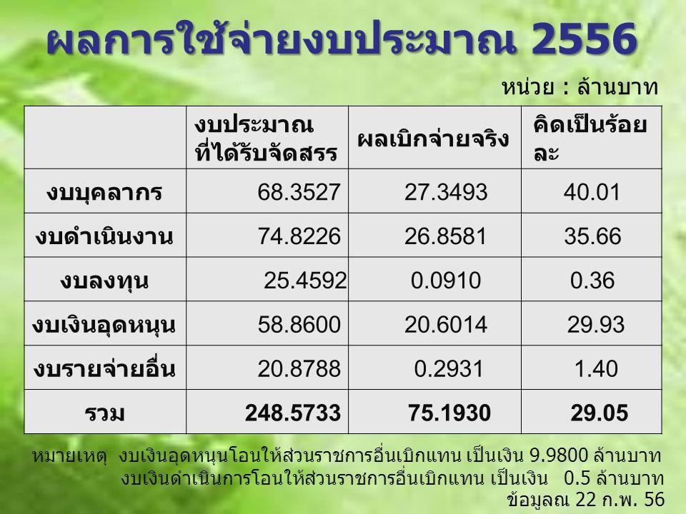 งบประมาณ ที่ได้รับจัดสรร ผลเบิกจ่ายจริง คิดเป็นร้อย ละ งบบุคลากร 68.3527 27.349340.01 งบดำเนินงาน 74.8226 26.858135.66 งบลงทุน 25.4592 0.09100.36 งบเง