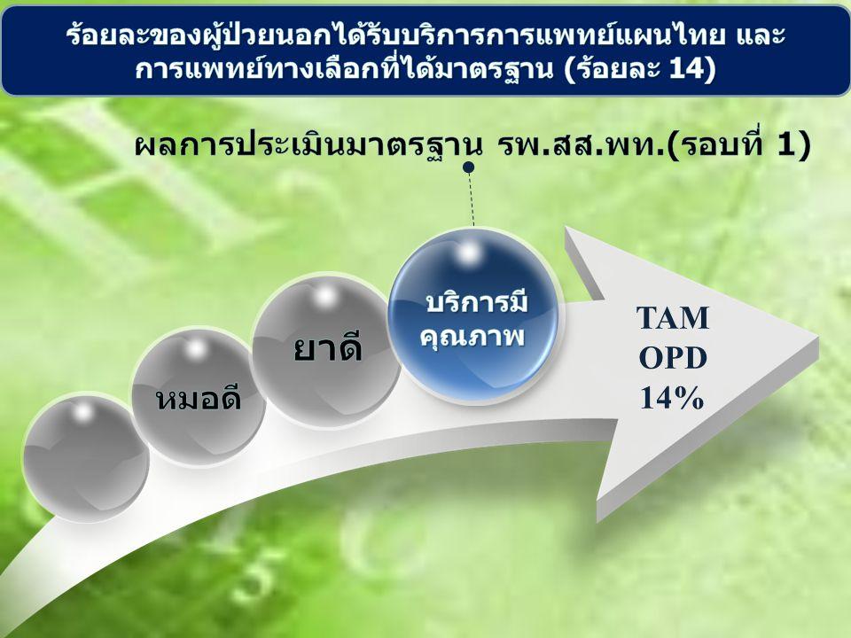 TAM OPD 14%
