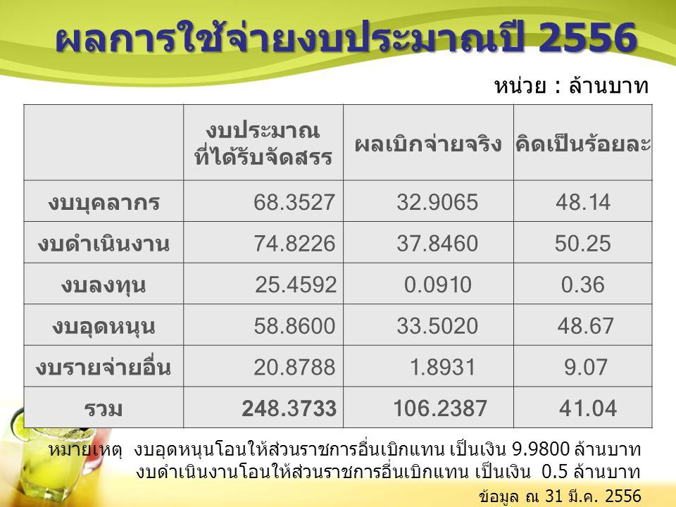 งบประมาณ ที่ได้รับจัดสรร ผลเบิกจ่ายจริงคิดเป็นร้อยละ งบบุคลากร 68.3527 32.906548.14 งบดำเนินงาน 74.8226 37.846050.25 งบลงทุน 25.4592 0.09100.36 งบอุดห
