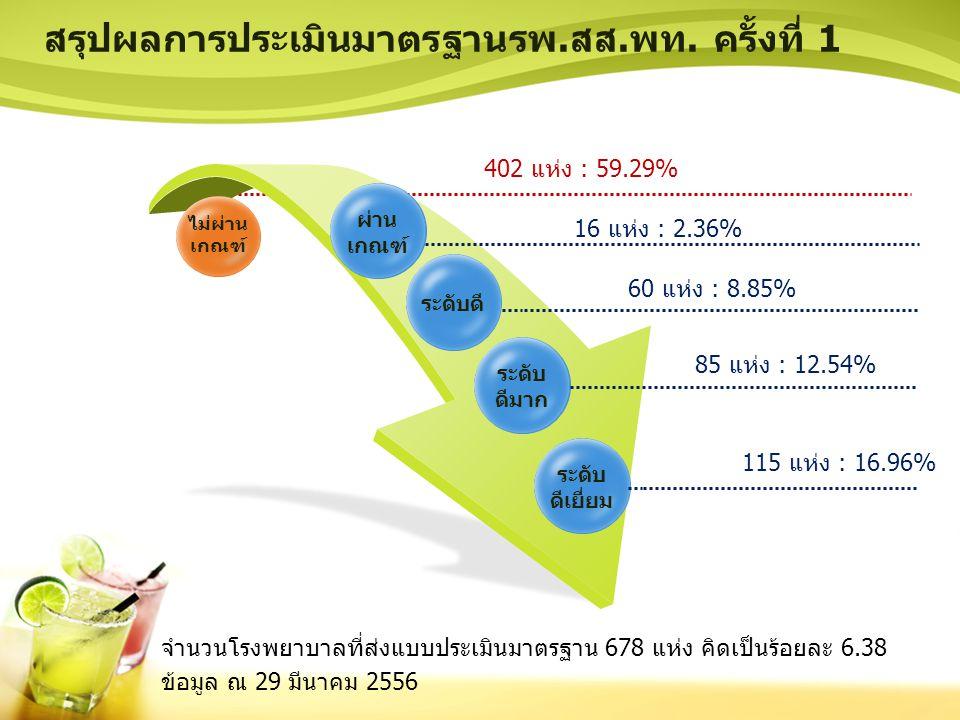 สรุปผลการประเมินมาตรฐานรพ.สส.พท. ครั้งที่ 1 จำนวนโรงพยาบาลที่ส่งแบบประเมินมาตรฐาน 678 แห่ง คิดเป็นร้อยละ 6.38 ข้อมูล ณ 29 มีนาคม 2556 ไม่ผ่าน เกณฑ์ ผ่