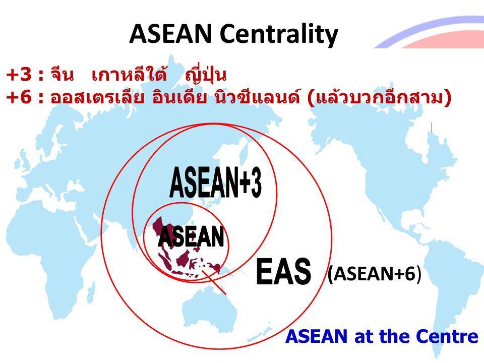 ASEAN at the Centre ASEAN External Relations ASEAN Centrality (ASEAN+6) +3 : จีน เกาหลีใต้ ญี่ปุ่น +6 : ออสเตรเลีย อินเดีย นิวซีแลนด์ (แล้วบวกอีกสาม)