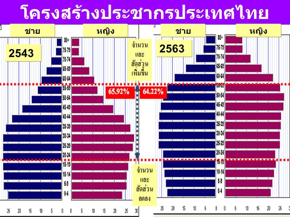 2543 2563 โครงสร้างประชากรประเทศไทย ชายหญิงชายหญิง