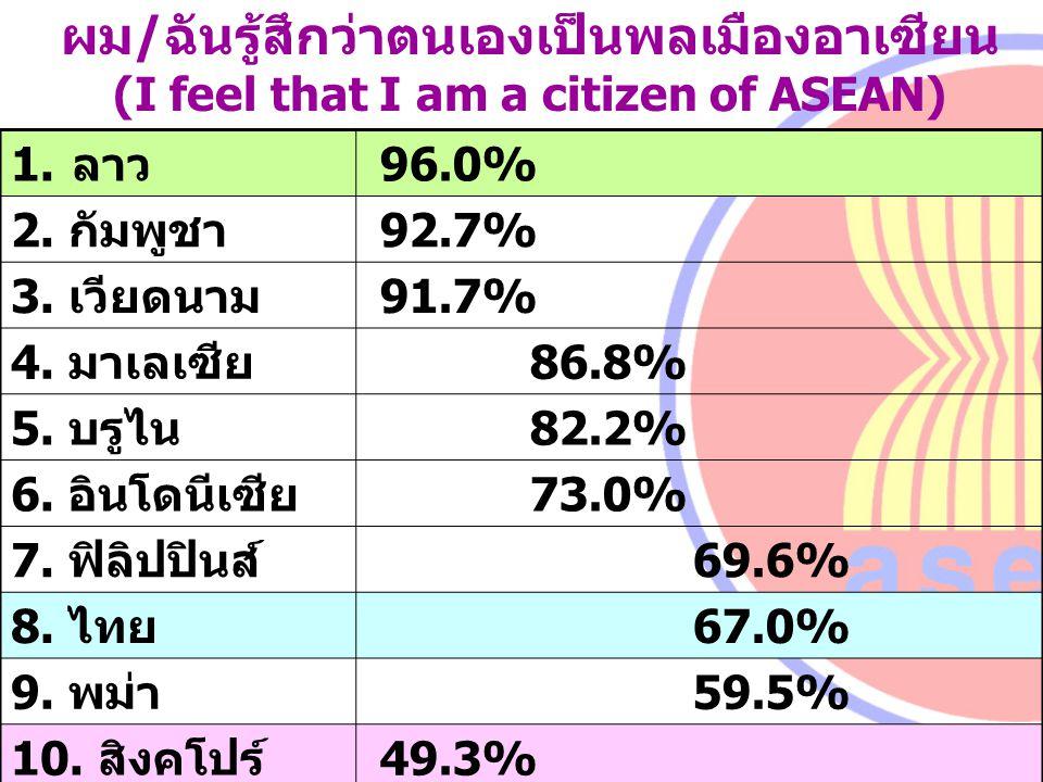 ผม/ฉันรู้สึกว่าตนเองเป็นพลเมืองอาเซียน (I feel that I am a citizen of ASEAN) 1.ลาว 96.0% 2. กัมพูชา 92.7% 3. เวียดนาม 91.7% 4. มาเลเซีย 86.8% 5. บรูไน