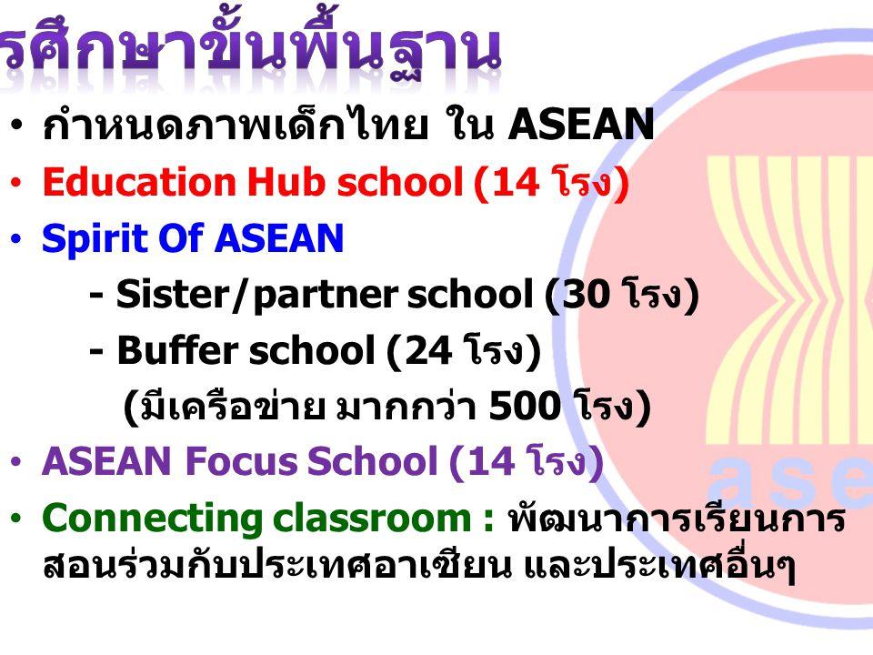 กำหนดภาพเด็กไทย ใน ASEAN Education Hub school (14 โรง) Spirit Of ASEAN - Sister/partner school (30 โรง) - Buffer school (24 โรง) (มีเครือข่าย มากกว่า