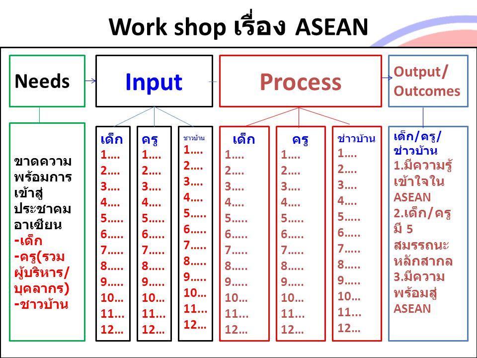 Work shop เรื่อง ASEAN Needs Input Output/ Outcomes ขาดความ พร้อมการ เข้าสู่ ประชาคม อาเซียน - เด็ก - ครู ( รวม ผู้บริหาร / บุคลากร ) - ชาวบ้าน เด็ก 1