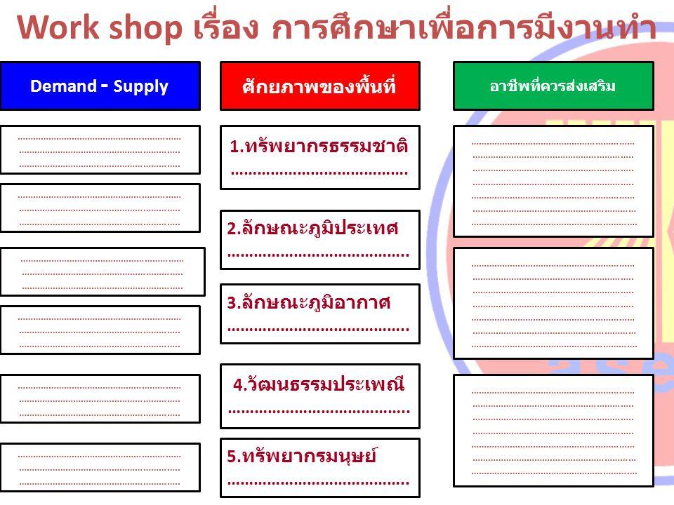 Demand - Supply Work shop เรื่อง การศึกษาเพื่อการมีงานทำ 1. ทรัพยากรธรรมชาติ …………………………………. 3. ลักษณะภูมิอากาศ ………………………………….. 2. ลักษณะภูมิประเทศ ………