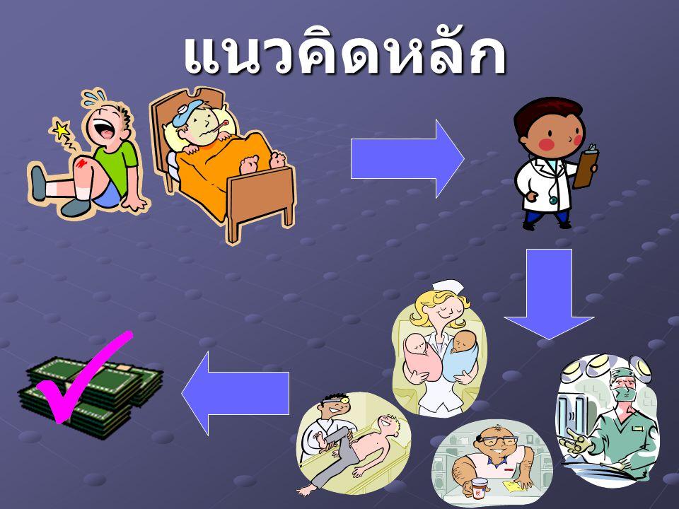 การเบิกจ่ายค่ารักษาพยาบาล ด้วยวิธีการแพทย์แผนไทย