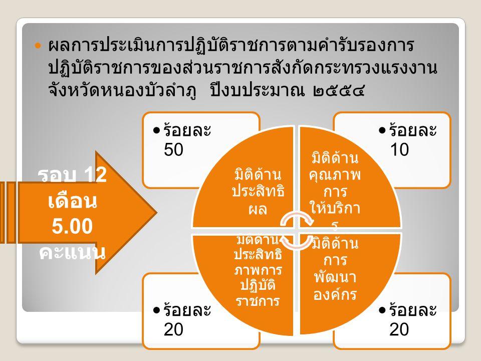 ผลการประเมินการปฏิบัติราชการตามคำรับรองการ ปฏิบัติราชการของส่วนราชการสังกัดกระทรวงแรงงาน จังหวัดหนองบัวลำภู ปีงบประมาณ ๒๕๕๔ ร้อยละ 20 ร้อยละ 10 ร้อยละ 50 มิติด้าน ประสิทธิ ผล มิติด้าน คุณภาพ การ ให้บริกา ร มิติด้าน การ พัฒนา องค์กร มิติด้าน ประสิทธิ ภาพการ ปฏิบัติ ราชการ รอบ 12 เดือน 5.00 คะแนน