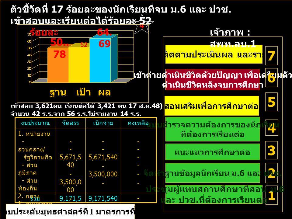4 ร้อยละ ฐานเป้าผล การติดตามประเมินผล และรายงาน 5 4 3 2 1 50..