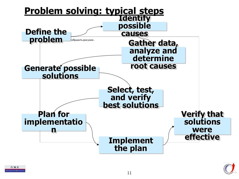 11 Problem solving: typical steps Define the problem Identify possible causes Gather data, analyze and determine root causes Generate possible solutions Select, test, and verify best solutions Plan for implementatio n Implement the plan Verify that solutions were effective