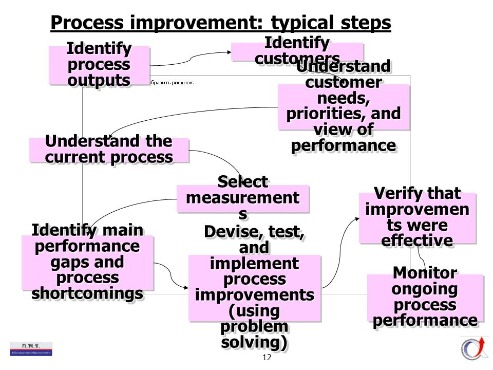 12 Process improvement: typical steps Identify process outputs Identify customers Understand customer needs, priorities, and view of performance Under