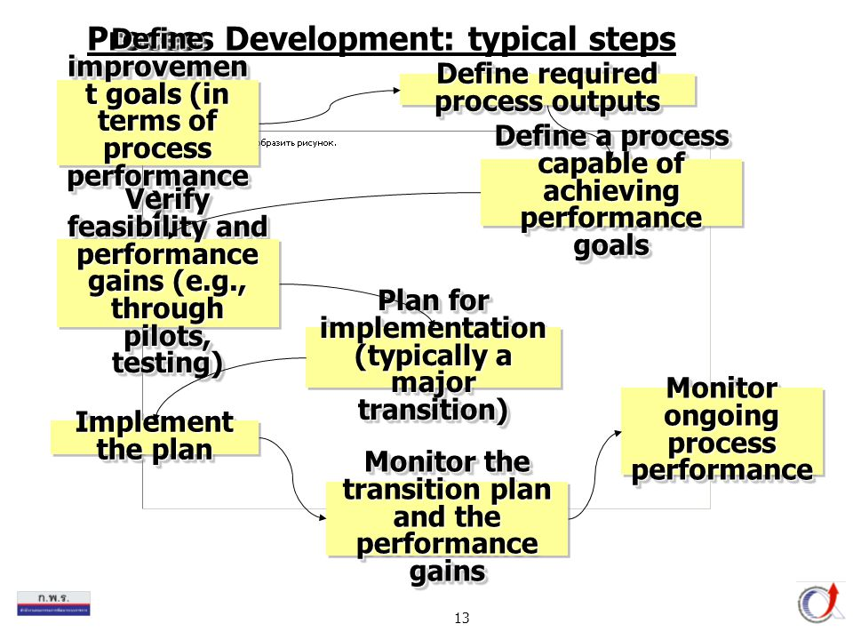 13 Process Development: typical steps Define improvemen t goals (in terms of process performance ) Define required process outputs Define a process ca