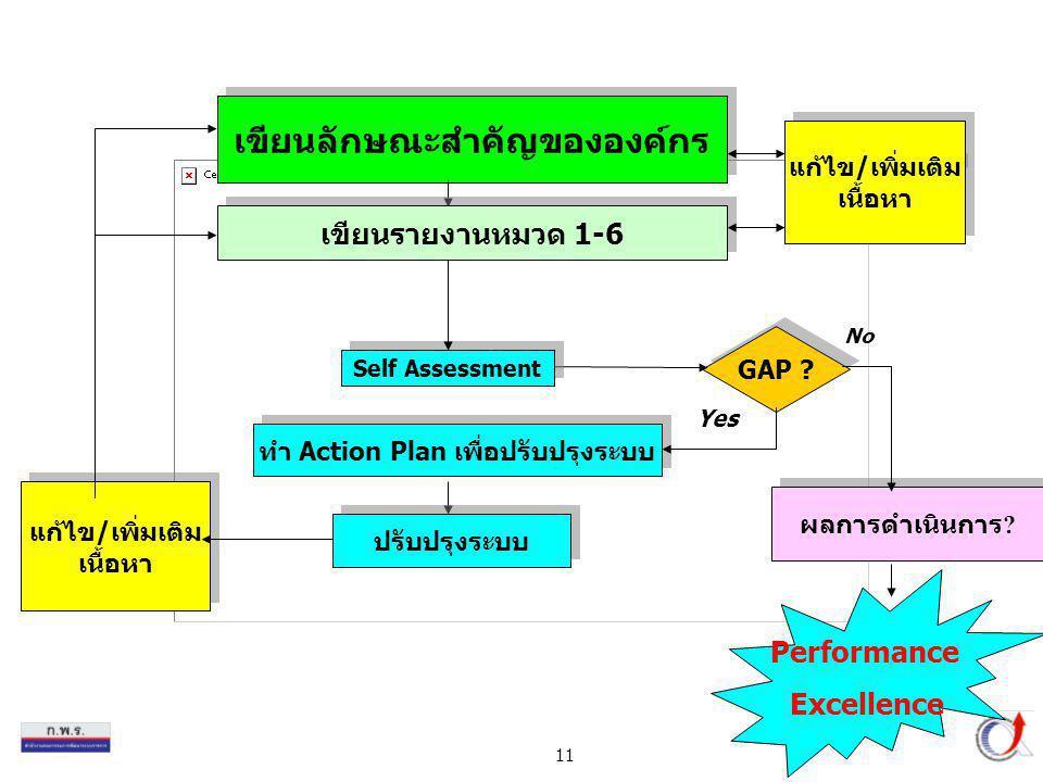11 เขียนลักษณะสำคัญขององค์กร GAP ? ผลการดำเนินการ ? No ปรับปรุงระบบ เขียนรายงานหมวด 1-6 Self Assessment แก้ไข/เพิ่มเติม เนื้อหา แก้ไข/เพิ่มเติม เนื้อห