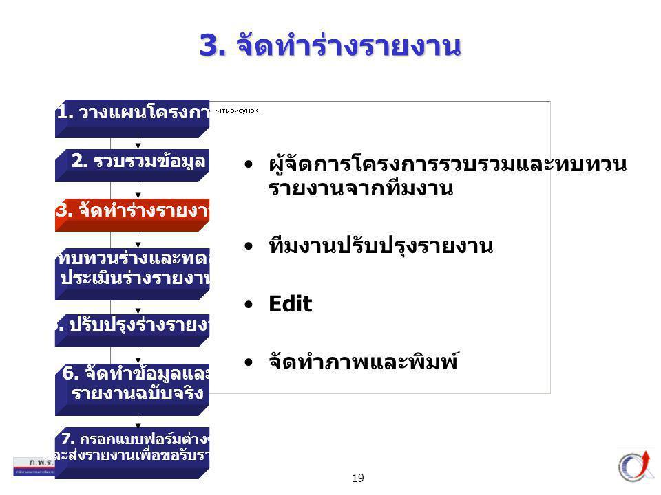19 3. จัดทำร่างรายงาน ผู้จัดการโครงการรวบรวมและทบทวน รายงานจากทีมงาน ทีมงานปรับปรุงรายงาน Edit จัดทำภาพและพิมพ์ 1. วางแผนโครงการ 2. รวบรวมข้อมูล 3. จั
