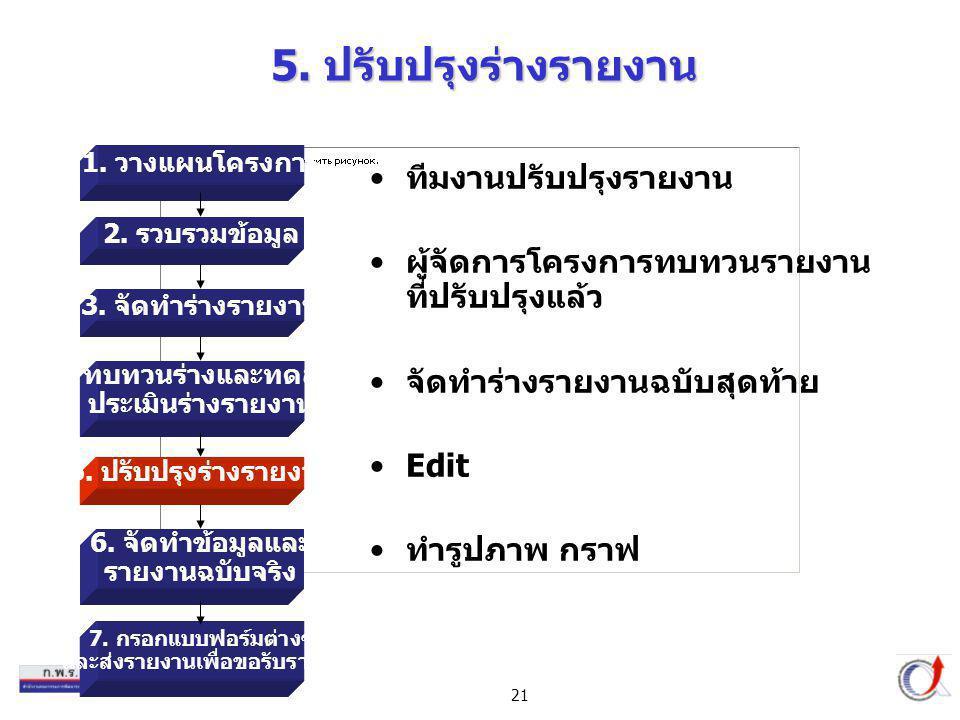 21 5. ปรับปรุงร่างรายงาน ทีมงานปรับปรุงรายงาน ผู้จัดการโครงการทบทวนรายงาน ที่ปรับปรุงแล้ว จัดทำร่างรายงานฉบับสุดท้าย Edit ทำรูปภาพ กราฟ 1. วางแผนโครงก