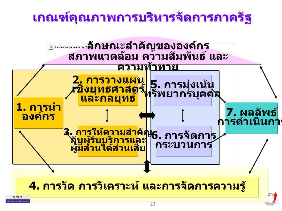 23 6. การจัดการ กระบวนการ 5. การมุ่งเน้น ทรัพยากรบุคคล 4. การวัด การวิเคราะห์ และการจัดการความรู้ 3. การให้ความสำคัญ กับผู้รับบริการและ ผู้มีส่วนได้ส่