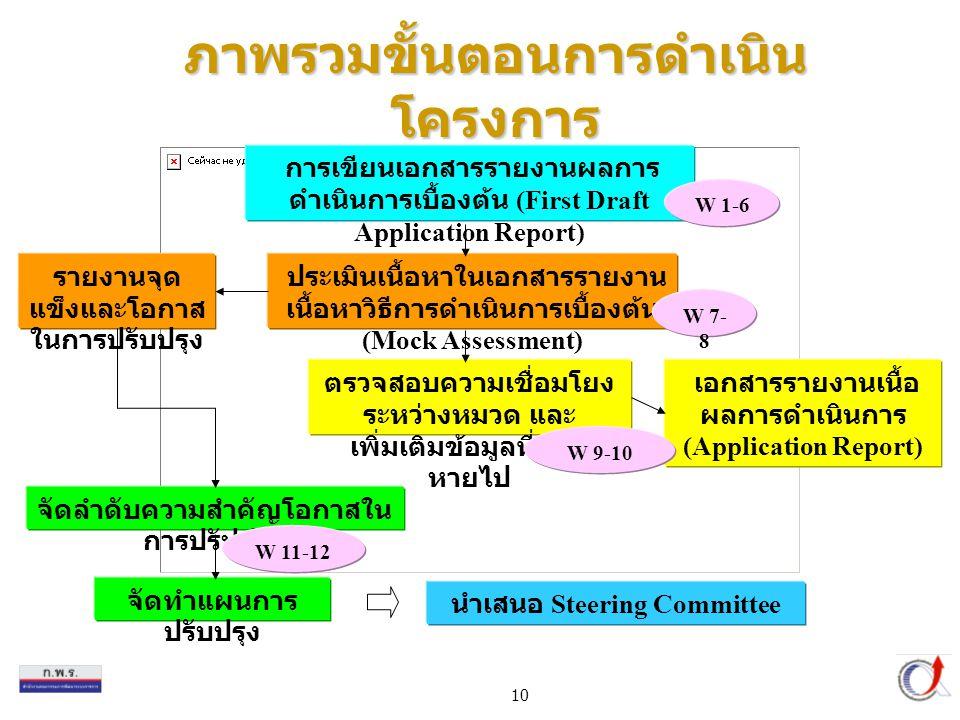 10 ภาพรวมขั้นตอนการดำเนิน โครงการ การเขียนเอกสารรายงานผลการ ดำเนินการเบื้องต้น (First Draft Application Report) ประเมินเนื้อหาในเอกสารรายงาน เนื้อหาวิธีการดำเนินการเบื้องต้น (Mock Assessment) ตรวจสอบความเชื่อมโยง ระหว่างหมวด และ เพิ่มเติมข้อมูลที่ขาด หายไป จัดลำดับความสำคัญโอกาสใน การปรัปปรุง จัดทำแผนการ ปรับปรุง นำเสนอ Steering Committee เอกสารรายงานเนื้อ ผลการดำเนินการ (Application Report) รายงานจุด แข็งและโอกาส ในการปรับปรุง W 1-6 W 7- 8 W 9-10 W 11-12