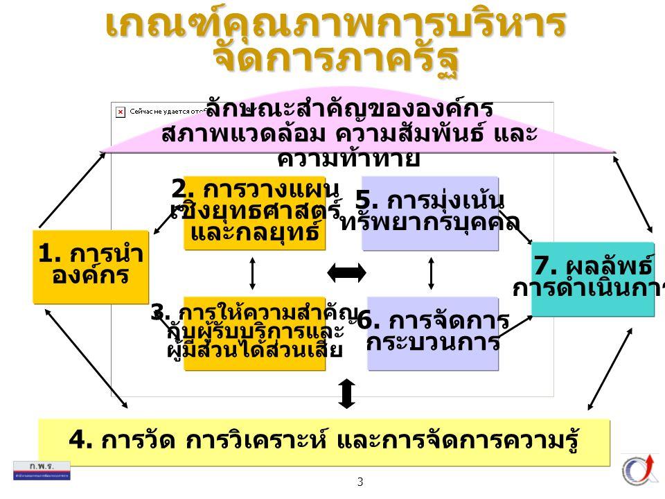 4 ประสิทธิผล คุณภาพ ประสิทธิภาพ พัฒนาองค์กร ผลลัพธ์ การจัดการ กระบวนการ การมุ่งเน้น ทรัพยากร บุคคล การวัด การวิเคราะห์ และการจัดการความรู้ การนำ องค์กร การวางแผน เชิงยุทธศาสตร์ และกลยุทธ์ การให้ ความ สำคัญกับ ผู้รับ บริการ และผู้มี ส่วนได้ ส่วนเสีย ตัวผลักดันให้เกิดผลลัพธ์ 1.