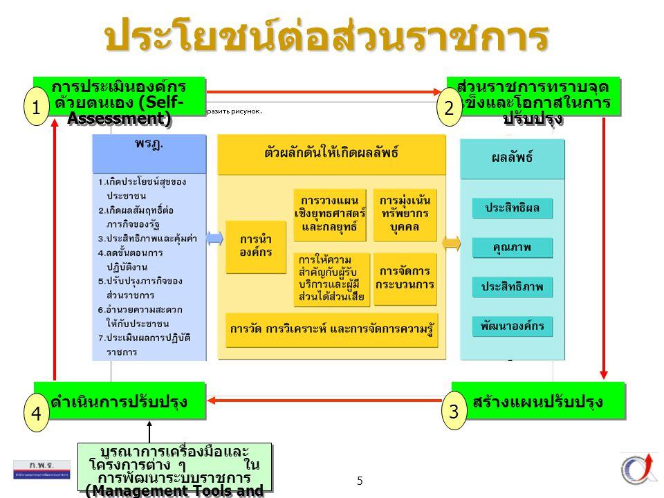 5 บูรณาการเครื่องมือและ โครงการต่าง ๆ ใน การพัฒนาระบบราชการ (Management Tools and Projects) การประเมินองค์กร ด้วยตนเอง (Self- Assessment) 1 ส่วนราชการทราบจุด แข็งและโอกาสในการ ปรับปรุง 2 สร้างแผนปรับปรุง 3 ดำเนินการปรับปรุง 4 ประโยชน์ต่อส่วนราชการ
