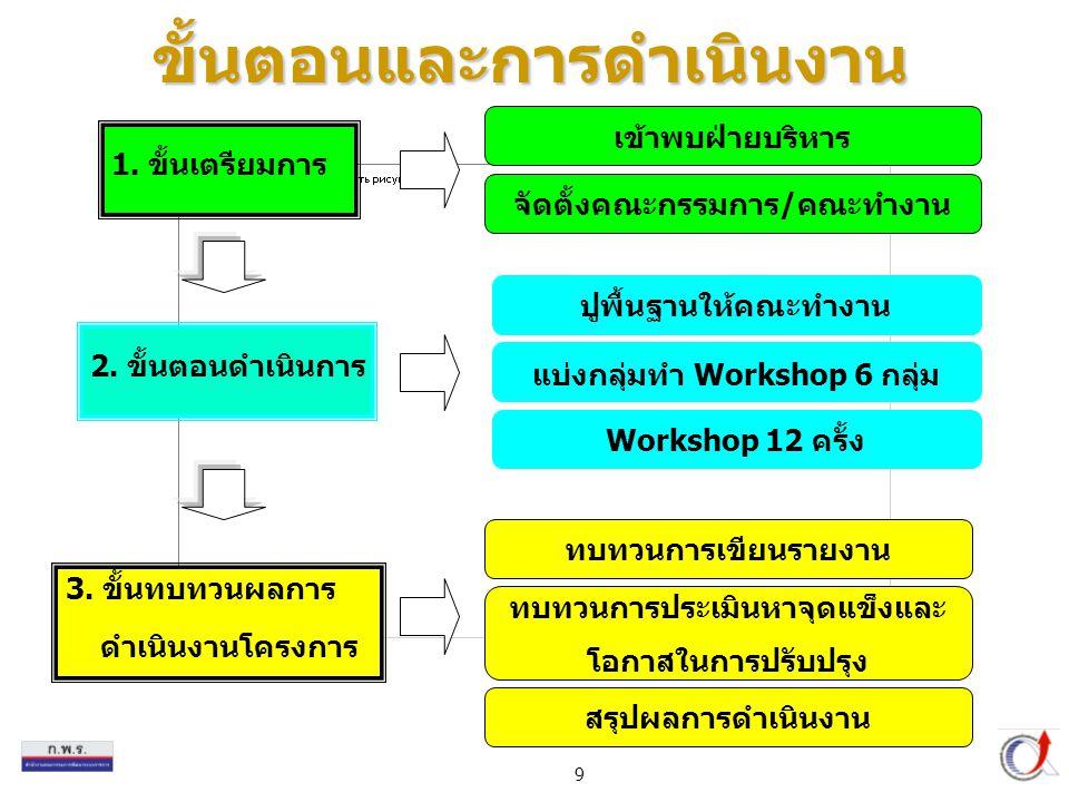 9 3. ขั้นทบทวนผลการ ดำเนินงานโครงการ ขั้นตอนและการดำเนินงาน 1. ขั้นเตรียมการ 2. ขั้นตอนดำเนินการ เข้าพบฝ่ายบริหาร จัดตั้งคณะกรรมการ/คณะทำงาน ปูพื้นฐาน
