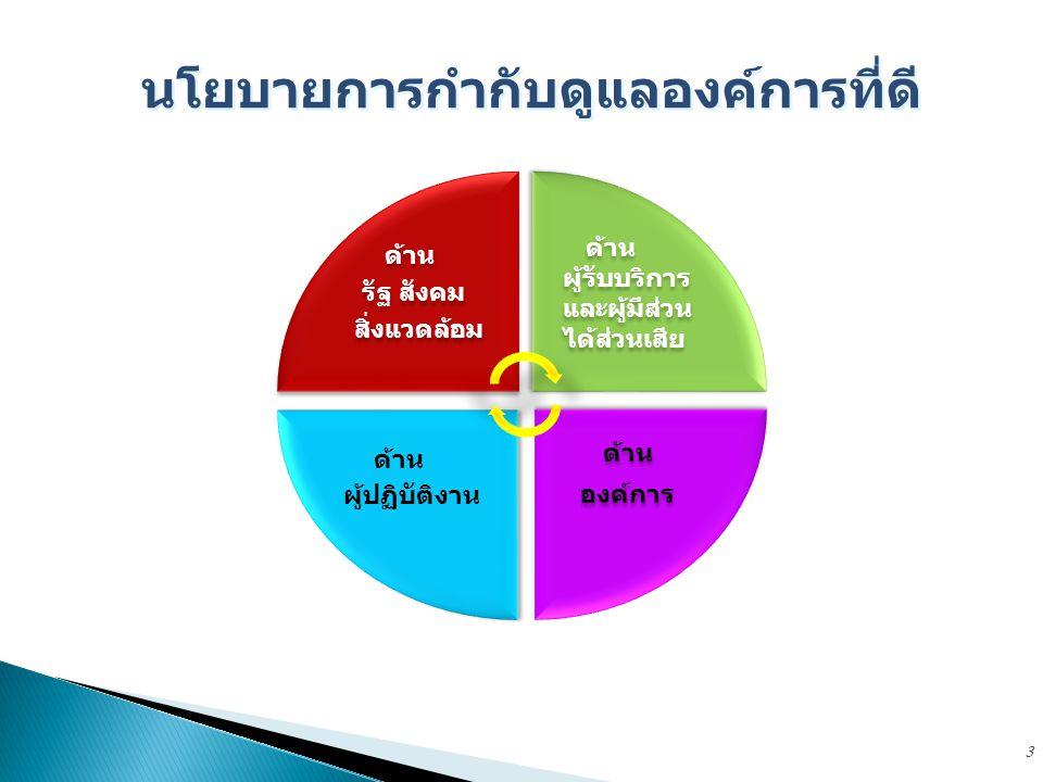 วิสัยทัศน์ แผนปฏิบัติราชการ 4 ปี พันธกิจ ประเด็นยุทธศาสตร์ กลยุทธ์ เป้าประสงค์ เชิงยุทธศาสตร์ 1.