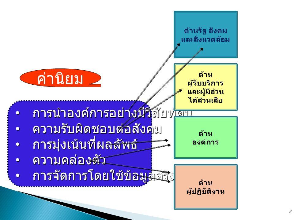 ค่านิยมหลัก ขององค์การ ธรรมาภิบาล มาตรการ / โครงการ นโยบายการกำกับดูแลองค์การที่ดี นโยบายหลัก 4 ด้าน พันธกิจ วิสัยทัศน์ แนวทาง ปฏิบัติ การจัดทำ 9