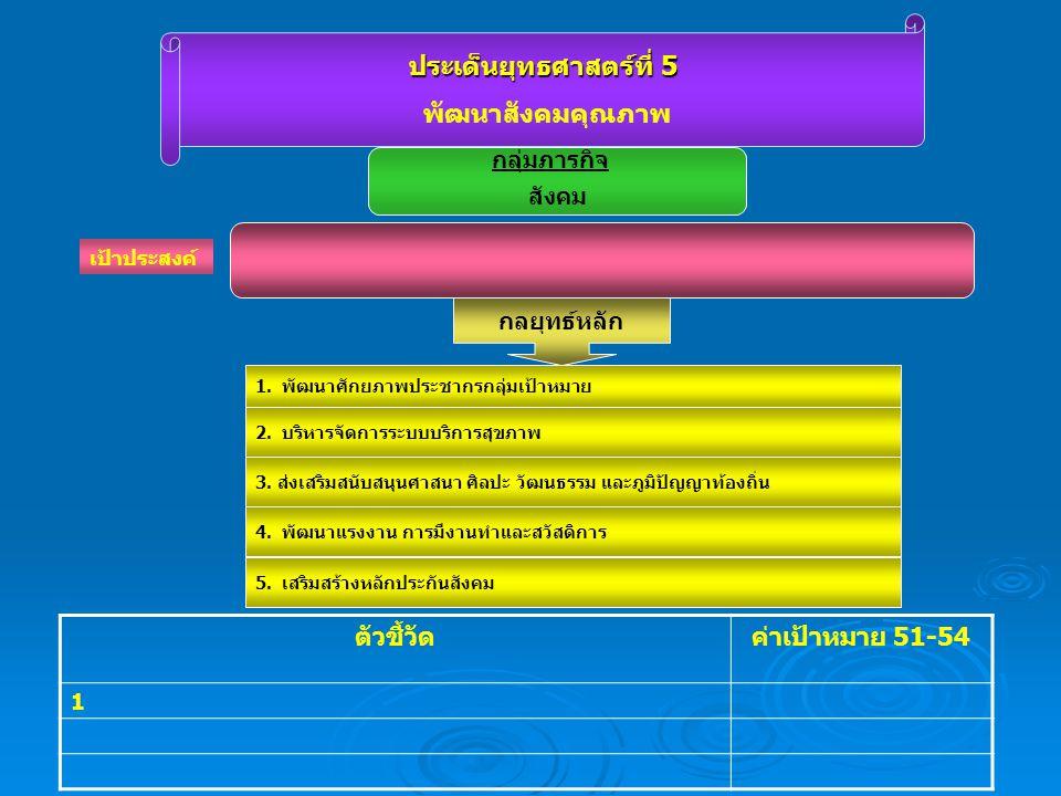 ประเด็นยุทธศาสตร์ที่ 5 พัฒนาสังคมคุณภาพ เป้าประสงค์ 2. บริหารจัดการระบบบริการสุขภาพ 1. พัฒนาศักยภาพประชากรกลุ่มเป้าหมาย กลยุทธ์หลัก สังคม กลุ่มภารกิจ