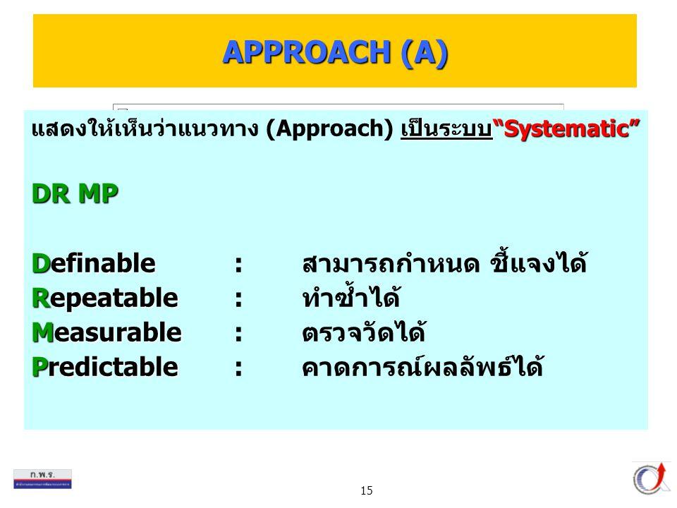 15 เป็นระบบ Systematic แสดงให้เห็นว่าแนวทาง (Approach) เป็นระบบ Systematic DR MP Definable Definable:สามารถกำหนด ชี้แจงได้ Repeatable Repeatable:ทำซ้ำได้ Measurable Measurable:ตรวจวัดได้ Predictable Predictable:คาดการณ์ผลลัพธ์ได้ APPROACH (A)