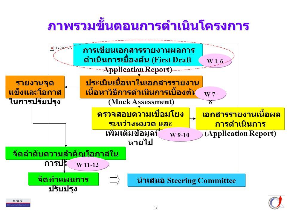 5 ภาพรวมขั้นตอนการดำเนินโครงการ รายงานจุด แข็งและโอกาส ในการปรับปรุง เอกสารรายงานเนื้อผล การดำเนินการ (Application Report) จัดลำดับความสำคัญโอกาสใน การปรัปปรุง การเขียนเอกสารรายงานผลการ ดำเนินการเบื้องต้น (First Draft Application Report) W 1-6 นำเสนอ Steering Committee ประเมินเนื้อหาในเอกสารรายงาน เนื้อหาวิธีการดำเนินการเบื้องต้น (Mock Assessment) W 7- 8 ตรวจสอบความเชื่อมโยง ระหว่างหมวด และ เพิ่มเติมข้อมูลที่ขาด หายไป W 9-10 จัดทำแผนการ ปรับปรุง W 11-12
