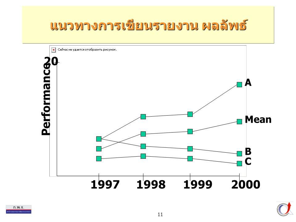 11 A B C Mean Performance 20 1997199819992000 แนวทางการเขียนรายงาน ผลลัพธ์