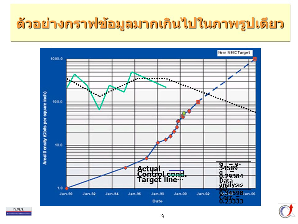 19 G = e- 34589 q = 0.29384 Data analysis SD. = 0.34598 Corr. = 0.23333 Actual Control cond. Target line ตัวอย่างกราฟข้อมูลมากเกินไปในภาพรูปเดียว