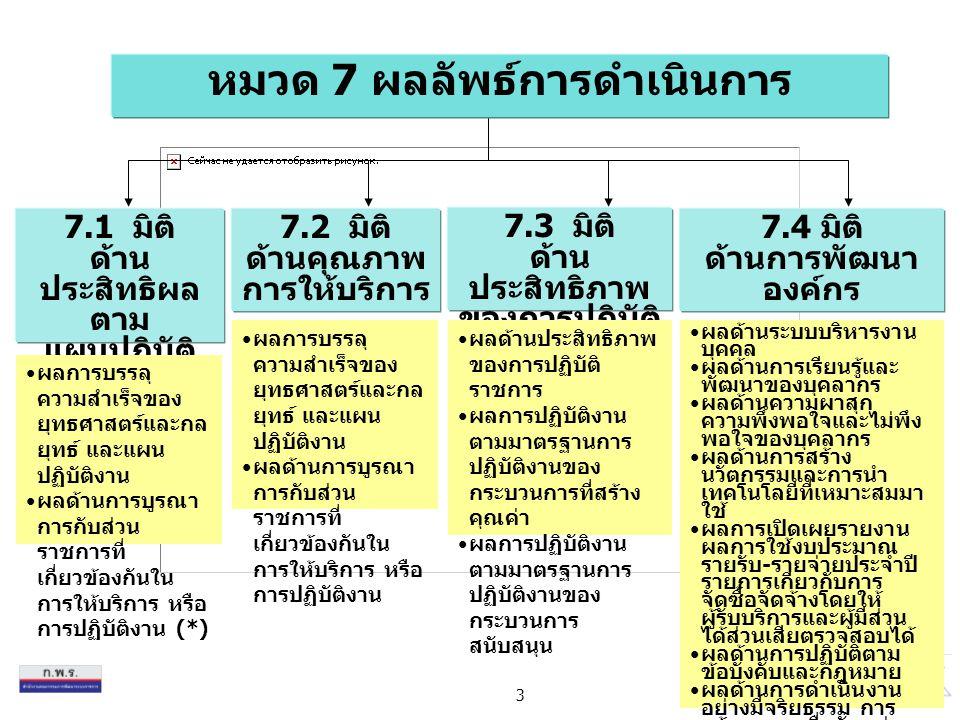 3 หมวด 7 ผลลัพธ์การดำเนินการ 7.3 มิติ ด้าน ประสิทธิภาพ ของการปฏิบัติ ราชการ 7.1 มิติ ด้าน ประสิทธิผล ตาม แผนปฏิบัติ ราชการ 7.2 มิติ ด้านคุณภาพ การให้บริการ 7.4 มิติ ด้านการพัฒนา องค์กร ผลการบรรลุ ความสำเร็จของ ยุทธศาสตร์และกล ยุทธ์ และแผน ปฏิบัติงาน ผลด้านการบูรณา การกับส่วน ราชการที่ เกี่ยวข้องกันใน การให้บริการ หรือ การปฏิบัติงาน (*) ผลการบรรลุ ความสำเร็จของ ยุทธศาสตร์และกล ยุทธ์ และแผน ปฏิบัติงาน ผลด้านการบูรณา การกับส่วน ราชการที่ เกี่ยวข้องกันใน การให้บริการ หรือ การปฏิบัติงาน ผลด้านประสิทธิภาพ ของการปฏิบัติ ราชการ ผลการปฏิบัติงาน ตามมาตรฐานการ ปฏิบัติงานของ กระบวนการที่สร้าง คุณค่า ผลการปฏิบัติงาน ตามมาตรฐานการ ปฏิบัติงานของ กระบวนการ สนับสนุน ผลด้านระบบบริหารงาน บุคคล ผลด้านการเรียนรู้และ พัฒนาของบุคลากร ผลด้านความผาสุก ความพึงพอใจและไม่พึง พอใจของบุคลากร ผลด้านการสร้าง นวัตกรรมและการนำ เทคโนโลยีที่เหมาะสมมา ใช้ ผลการเปิดเผยรายงาน ผลการใช้งบประมาณ รายรับ - รายจ่ายประจำปี รายการเกี่ยวกับการ จัดซื้อจัดจ้างโดยให้ ผู้รับบริการและผู้มีส่วน ได้ส่วนเสียตรวจสอบได้ ผลด้านการปฏิบัติตาม ข้อบังคับและกฎหมาย ผลด้านการดำเนินงาน อย่างมีจริยธรรม การ สร้างความเชื่อมั่นแก่ ผู้รับบริการและผู้มีส่วน ได้ส่วนเสียในการ บริหารงาน ผลด้านการเป็นองค์กรที่ ดี (Organizational Citizenship) ในการ สนับสนุน ชุมชนที่สำคัญ
