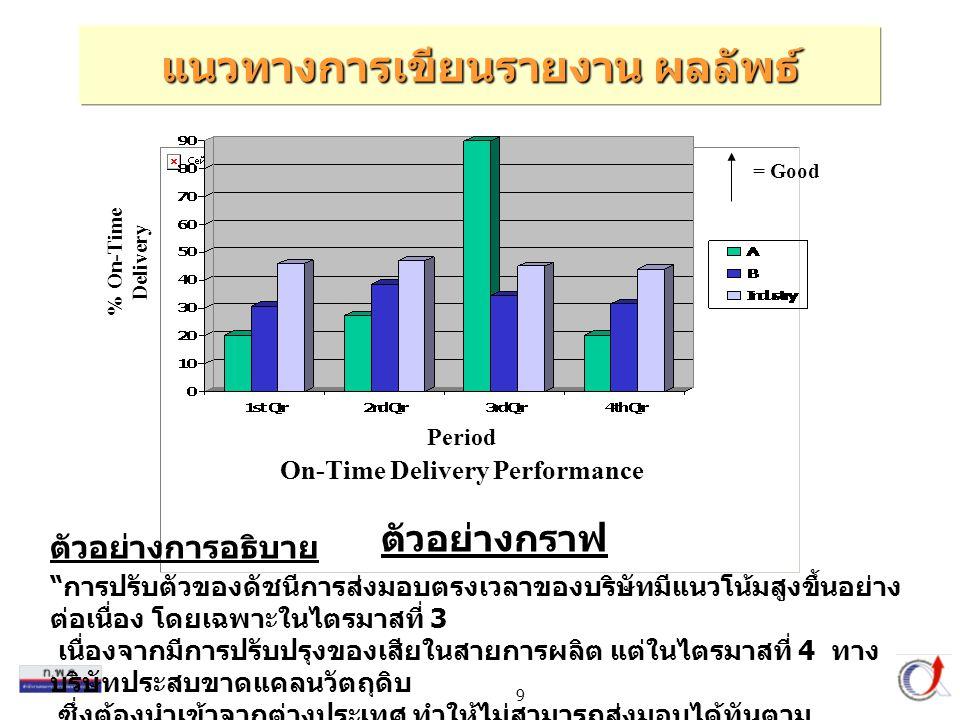 9 ตัวอย่างกราฟ On-Time Delivery Performance % On-Time Delivery Period = Good การปรับตัวของดัชนีการส่งมอบตรงเวลาของบริษัทมีแนวโน้มสูงขึ้นอย่าง ต่อเนื่อง โดยเฉพาะในไตรมาสที่ 3 เนื่องจากมีการปรับปรุงของเสียในสายการผลิต แต่ในไตรมาสที่ 4 ทาง บริษัทประสบขาดแคลนวัตถุดิบ ซึ่งต้องนำเข้าจากต่างประเทศ ทำให้ไม่สามารถส่งมอบได้ทันตาม กำหนด ตัวอย่างการอธิบาย แนวทางการเขียนรายงาน ผลลัพธ์