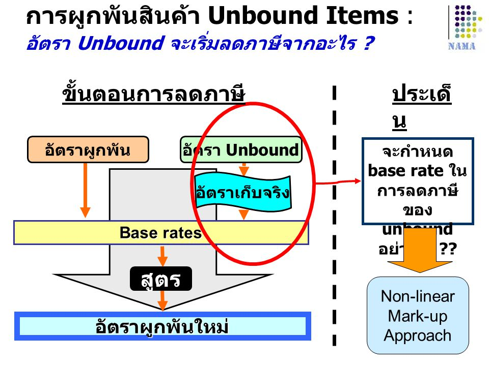 Base rates อัตราผูกพันใหม่ อัตราผูกพันอัตรา Unbound อัตราเก็บจริง สูตร จะกำหนด base rate ใน การลดภาษี ของ unbound อย่างไร ?? Non-linear Mark-up Approa