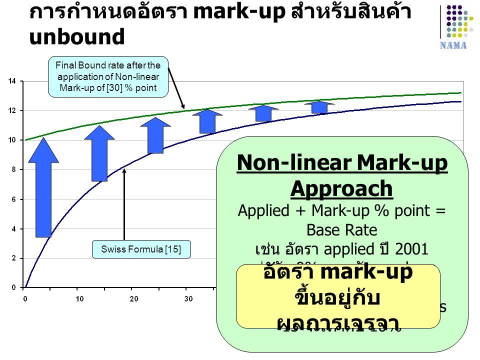 การกำหนดอัตรา mark-up สำหรับสินค้า unbound Swiss Formula [15] Final Bound rate after the application of Non-linear Mark-up of [30] % point Non-linear