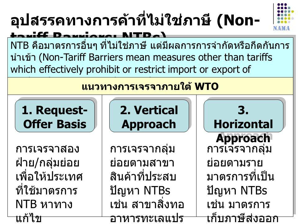 อุปสรรคทางการค้าที่ไม่ใช่ภาษี (Non- tariff Barriers: NTBs) 1. Request- Offer Basis 2. Vertical Approach 3. Horizontal Approach NTB คือมาตรการอื่นๆ ที่