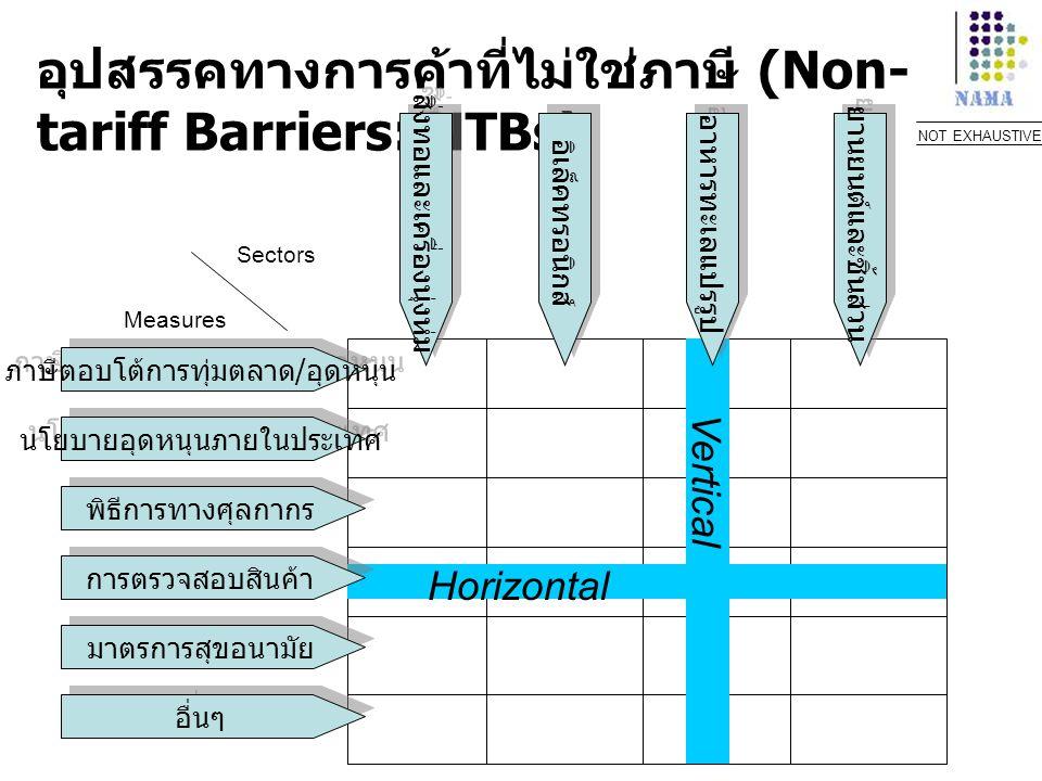 อุปสรรคทางการค้าที่ไม่ใช่ภาษี (Non- tariff Barriers: NTBs) ภาษีตอบโต้การทุ่มตลาด / อุดหนุน นโยบายอุดหนุนภายในประเทศ พิธีการทางศุลกากร อื่นๆ สิ่งทอและเ