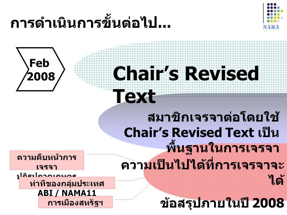 การดำเนินการขั้นต่อไป... Feb 2008 สมาชิกเจรจาต่อโดยใช้ Chair's Revised Text เป็น พื้นฐานในการเจรจา Chair's Revised Text ความเป็นไปได้ที่การเจรจาจะ ได้