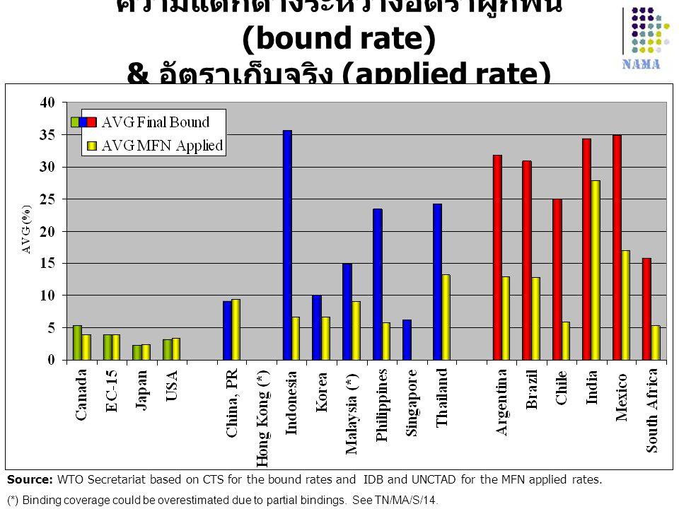 ความแตกต่างระหว่างอัตราผูกพัน (bound rate) & อัตราเก็บจริง (applied rate) Source: WTO Secretariat based on CTS for the bound rates and IDB and UNCTAD