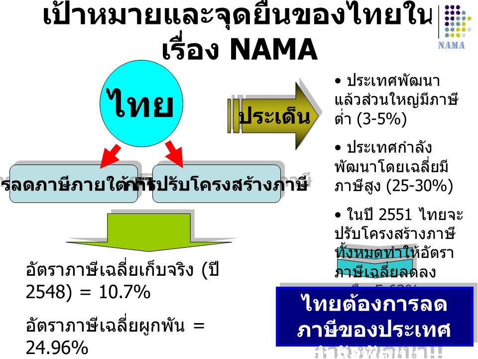 เป้าหมายและจุดยืนของไทยใน เรื่อง NAMA ไทย การลดภาษีภายใต้ FTA การปรับโครงสร้างภาษี อัตราภาษีเฉลี่ยเก็บจริง ( ปี 2548) = 10.7% อัตราภาษีเฉลี่ยผูกพัน =