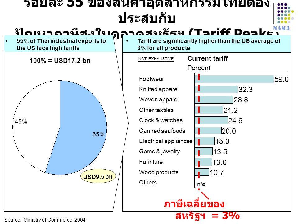 ร้อยละ 55 ของสินค้าอุตสาหกรรมไทยต้อง ประสบกับ ปัญหาภาษีสูงในตลาดสหรัฐฯ (Tariff Peaks) 55% of Thai industrial exports to the US face high tariffs Tarif