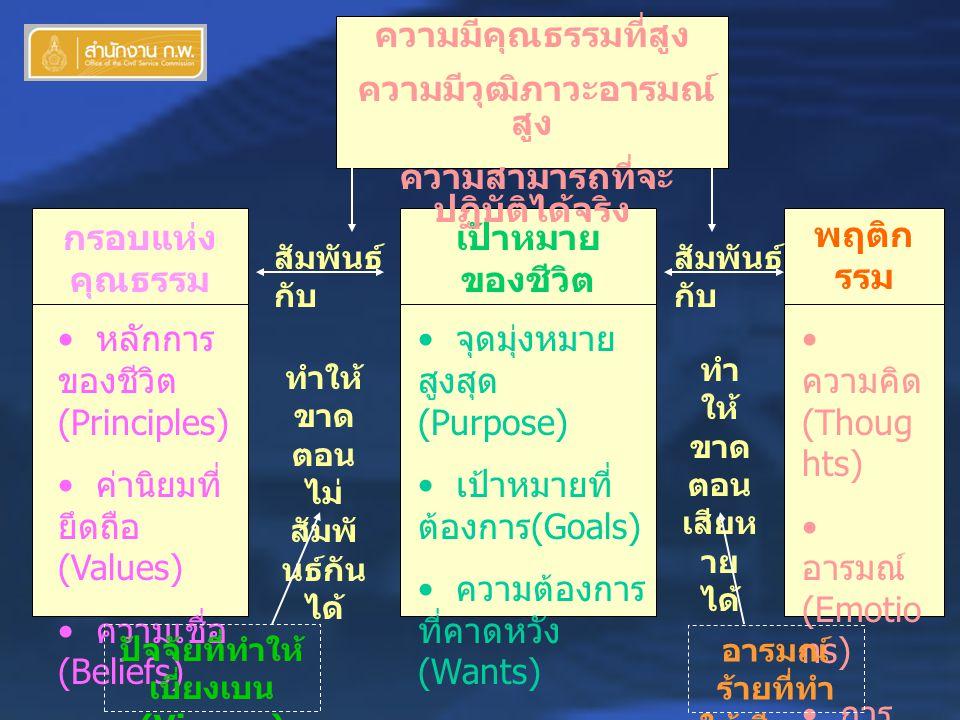 กรอบแห่ง คุณธรรม (Moral Compass) หลักการ ของชีวิต (Principles) ค่านิยมที่ ยึดถือ (Values) ความเชื่อ (Beliefs) ทำให้ ขาด ตอน ไม่ สัมพั นธ์กัน ได้ เป้าหมาย ของชีวิต (Goals) จุดมุ่งหมาย สูงสุด (Purpose) เป้าหมายที่ ต้องการ (Goals) ความต้องการ ที่คาดหวัง (Wants) ทำ ให้ ขาด ตอน เสียห าย ได้ พฤติก รรม (Beha vior) ความคิด (Thoug hts) อารมณ์ (Emotio ns) การ กระทำ (Actions ) สัมพันธ์ กับ ปัจจัยที่ทำให้ เบี่ยงเบน (Viruses) ความมีคุณธรรมที่สูง ความมีวุฒิภาวะอารมณ์ สูง ความสามารถที่จะ ปฏิบัติได้จริง สัมพันธ์ กับ อารมณ์ ร้ายที่ทำ ให้เสียหาย ได้
