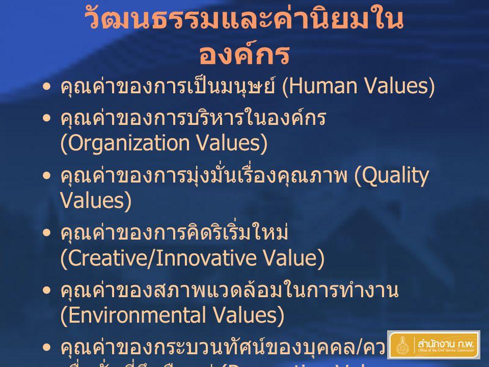 วัฒนธรรมและค่านิยมใน องค์กร คุณค่าของการเป็นมนุษย์ (Human Values) คุณค่าของการบริหารในองค์กร (Organization Values) คุณค่าของการมุ่งมั่นเรื่องคุณภาพ (Quality Values) คุณค่าของการคิดริเริ่มใหม่ (Creative/Innovative Value) คุณค่าของสภาพแวดล้อมในการทำงาน (Environmental Values) คุณค่าของกระบวนทัศน์ของบุคคล / ความ เชื่อมั่นที่ยึดถืออยู่ (Perception Values - อวิชชาความไม่รู้ - เข้าใจผิด ) คุณค่าของการมีวัฒนธรรมที่ใสสะอาด มี คุณธรรมและมุ่งสร้างเกียรติภูมิศักดิ์ศรีที่สังคม ยอมรับ (Ethical Values)