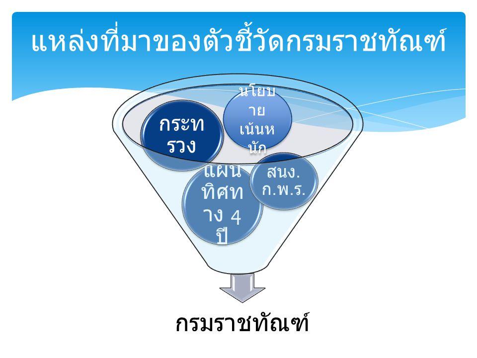  อัตราการกระทำผิดซ้ำ  ระดับความสำเร็จของการมีสิ่งจำเป็น ขั้นพื้นฐานสำหรับผู้ต้องขังครบ 5 ด้าน  ระดับความสำเร็จของเรือนจำในการ ดำเนินการตามข้อกำหนดกรุงเทพฯ (Bangkok Rules)  ระดับความสำเร็จการควบคุม ผู้ต้องขังและการรักษาความ ปลอดภัย ตัวชี้วัดกระทรวงยุติธรรม ถ่ายทอดยังกรมราชทัณฑ์