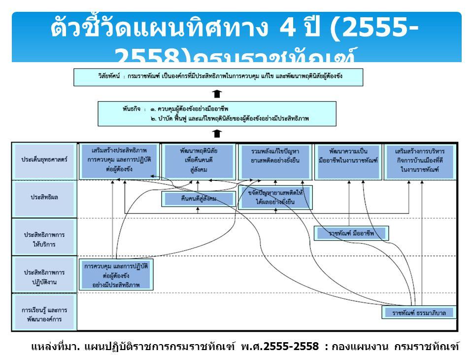 ตัวชี้วัดแผนทิศทาง 4 ปี (2555- 2558) กรมราชทัณฑ์ แหล่งที่มา. แผนปฏิบัติราชการกรมราชทัณฑ์ พ. ศ.2555-2558 : กองแผนงาน กรมราชทัณฑ์