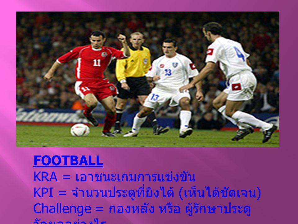 FOOTBALL KRA = เอาชนะเกมการแข่งขัน KPI = จำนวนประตูที่ยิงได้ ( เห็นได้ชัดเจน ) Challenge = กองหลัง หรือ ผู้รักษาประตู วัดผลอย่างไร