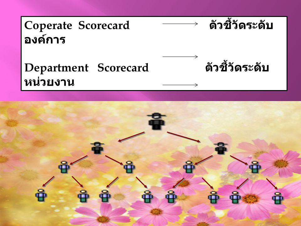 Coperate Scorecard ตัวชี้วัดระดับ องค์การ Department Scorecard ตัวชี้วัดระดับ หน่วยงาน Individual Scorecard ตัวชี้วัดระดับ บุคคล