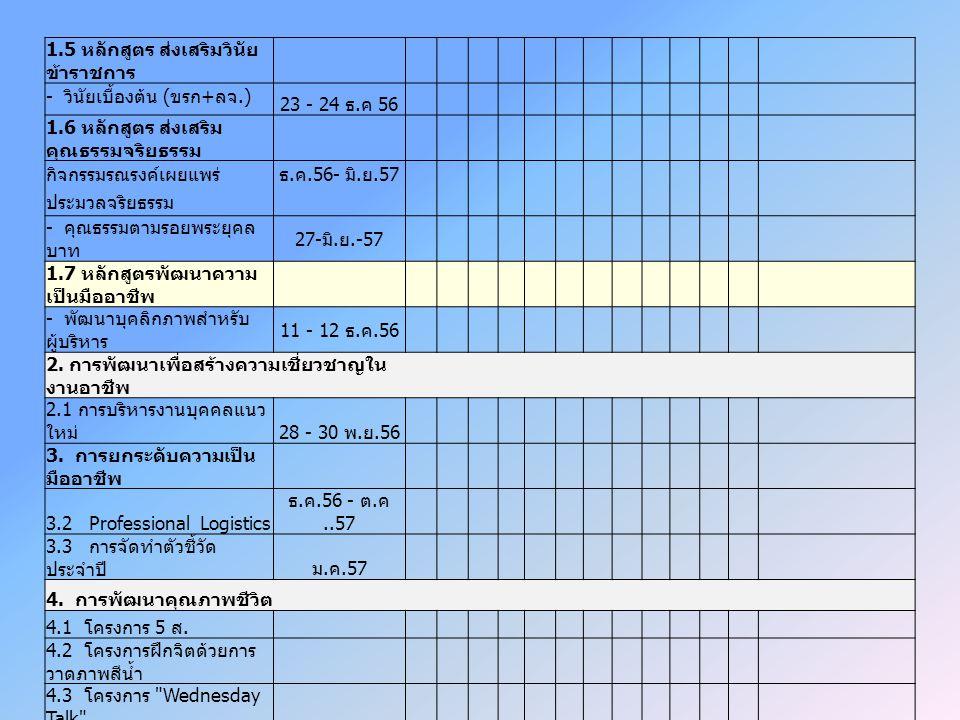 1.5 หลักสูตร ส่งเสริมวินัย ข้าราชการ - วินัยเบื้องต้น ( ขรก + ลจ.) 23 - 24 ธ. ค 56 1.6 หลักสูตร ส่งเสริม คุณธรรมจริยธรรม กิจกรรมรณรงค์เผยแพร่ธ. ค.56-